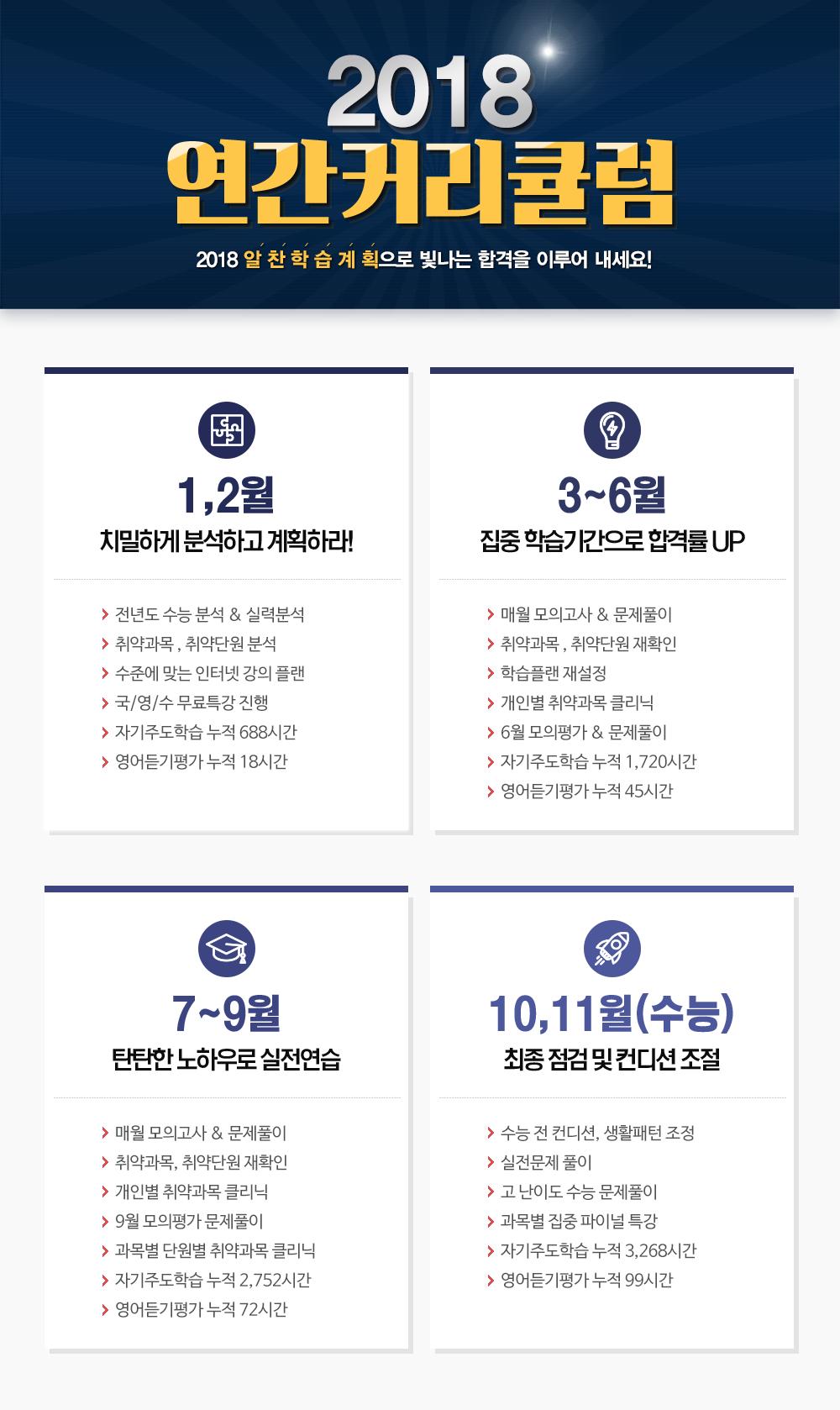 에듀셀파 독학기숙학원 재수선행반5