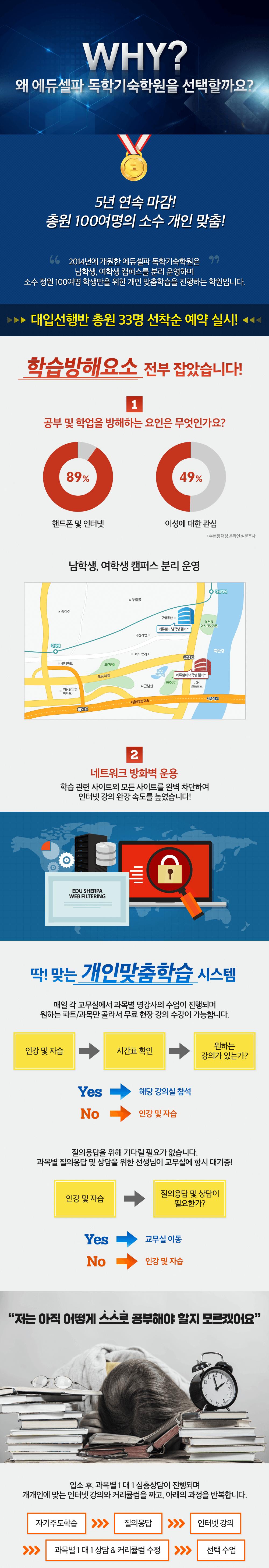 에듀셀파 독학기숙학원 2020학년도 선행반 소개1